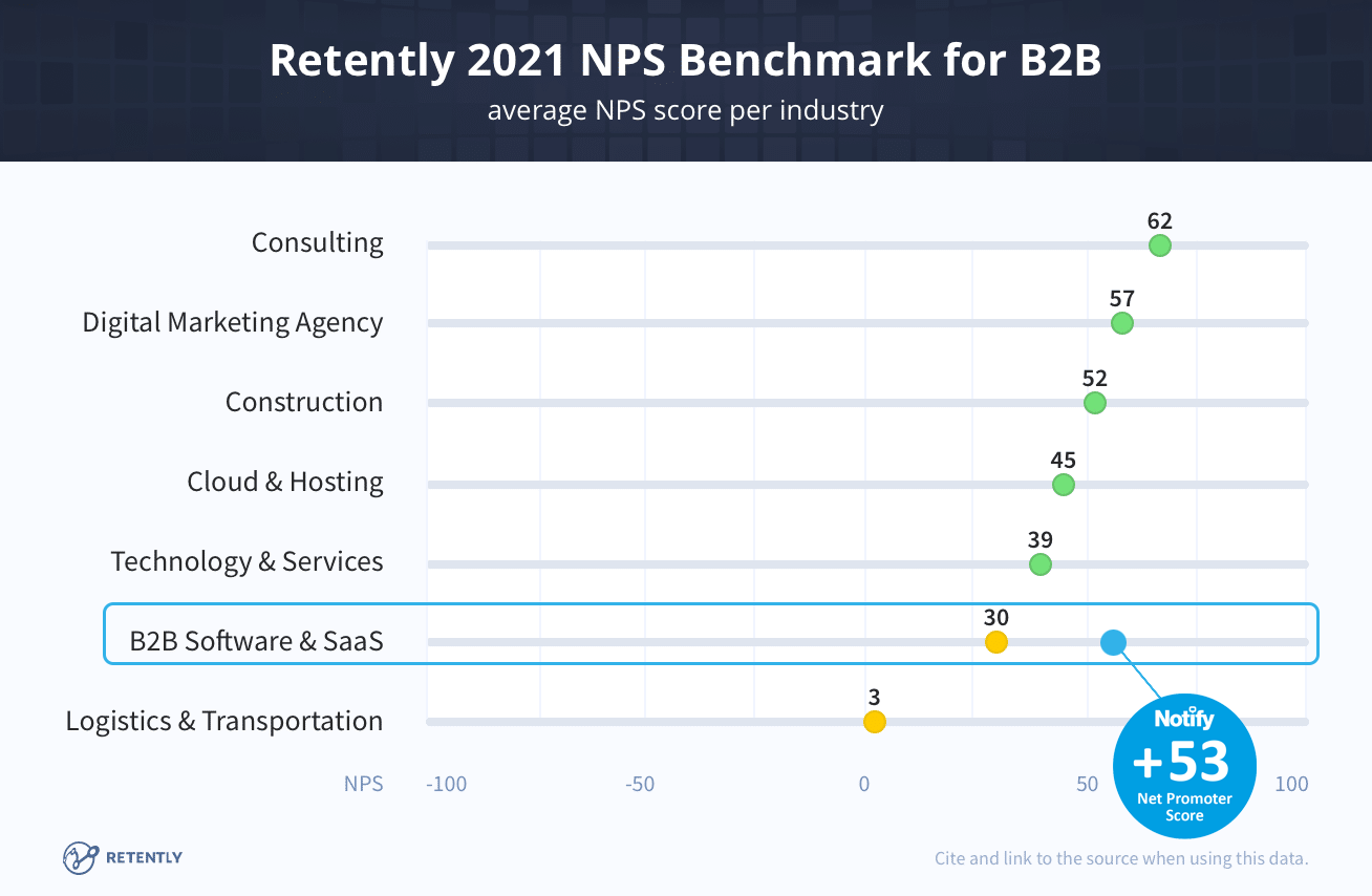 Graphic showing NPS scores across various sectors including B2B Software & SaaS businesses